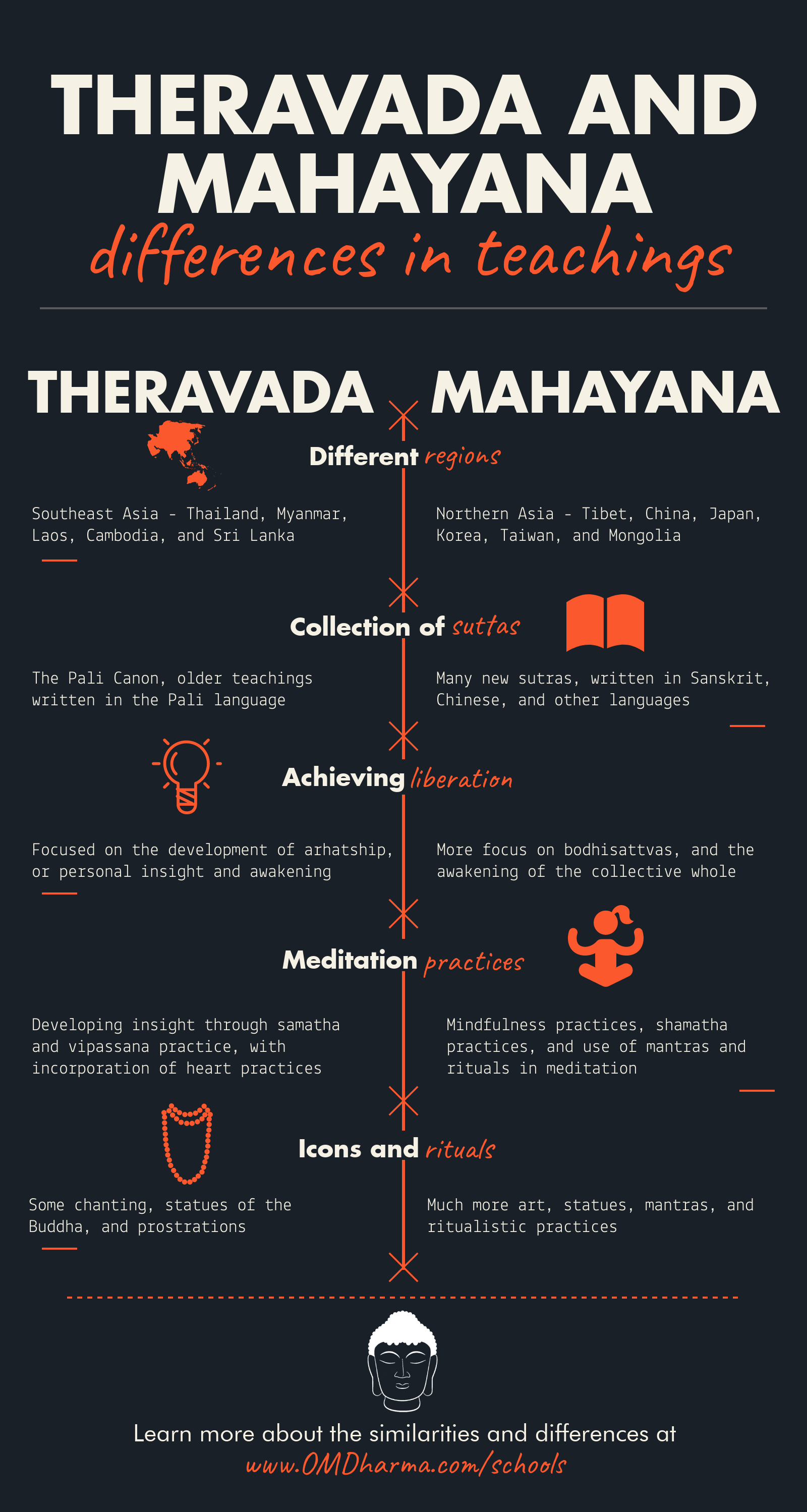 mahayana vs theravada infographic
